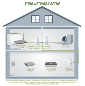 D-Link Home Network