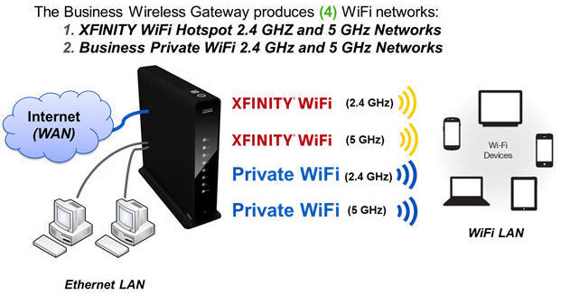 why is xfinity wifi harming people fearless parent rh fearlessparent org Wireless Router Network Diagram Router to Router Connection Diagram